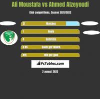 Ali Moustafa vs Ahmed Alzeyoudi h2h player stats