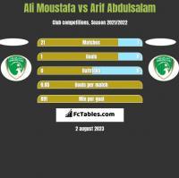 Ali Moustafa vs Arif Abdulsalam h2h player stats