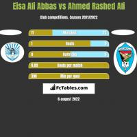 Eisa Ali Abbas vs Ahmed Rashed Ali h2h player stats