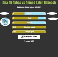 Eisa Ali Abbas vs Ahmed Saleh Haboosh h2h player stats