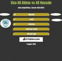 Eisa Ali Abbas vs Ali Hussain h2h player stats