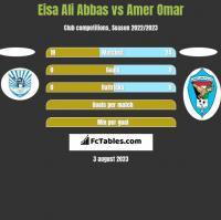 Eisa Ali Abbas vs Amer Omar h2h player stats