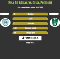 Eisa Ali Abbas vs Driss Fettouhi h2h player stats