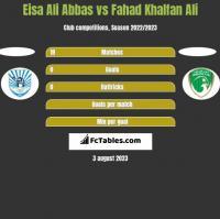 Eisa Ali Abbas vs Fahad Khalfan Ali h2h player stats