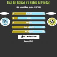 Eisa Ali Abbas vs Habib Al Fardan h2h player stats