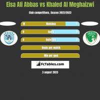 Eisa Ali Abbas vs Khaled Al Meghaizwi h2h player stats