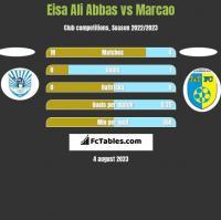 Eisa Ali Abbas vs Marcao h2h player stats
