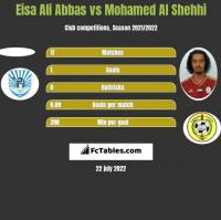 Eisa Ali Abbas vs Mohamed Al Shehhi h2h player stats
