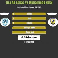 Eisa Ali Abbas vs Mohammed Helal h2h player stats