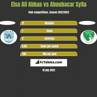 Eisa Ali Abbas vs Aboubacar Sylla h2h player stats