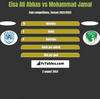 Eisa Ali Abbas vs Mohammad Jamal h2h player stats