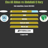 Eisa Ali Abbas vs Abdullahi El Kory h2h player stats