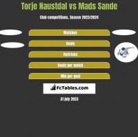 Torje Naustdal vs Mads Sande h2h player stats