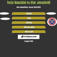 Torje Naustdal vs Otar Javashvili h2h player stats