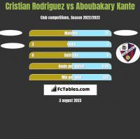 Cristian Rodriguez vs Aboubakary Kante h2h player stats