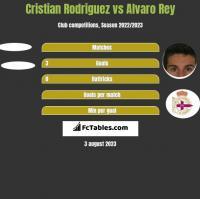 Cristian Rodriguez vs Alvaro Rey h2h player stats