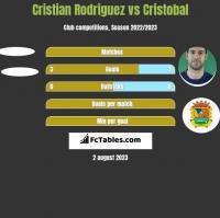 Cristian Rodriguez vs Cristobal h2h player stats