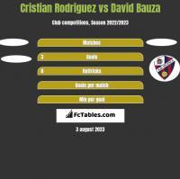 Cristian Rodriguez vs David Bauza h2h player stats