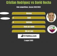 Cristian Rodriguez vs David Rocha h2h player stats