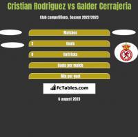 Cristian Rodriguez vs Galder Cerrajeria h2h player stats