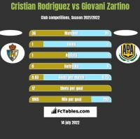 Cristian Rodriguez vs Giovani Zarfino h2h player stats