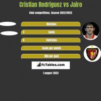 Cristian Rodriguez vs Jairo h2h player stats