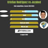 Cristian Rodriguez vs Jozabed h2h player stats