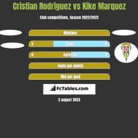 Cristian Rodriguez vs Kike Marquez h2h player stats