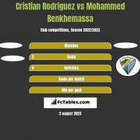Cristian Rodriguez vs Mohammed Benkhemassa h2h player stats