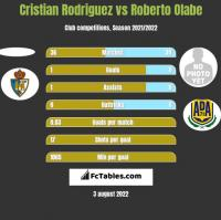 Cristian Rodriguez vs Roberto Olabe h2h player stats