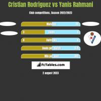 Cristian Rodriguez vs Yanis Rahmani h2h player stats