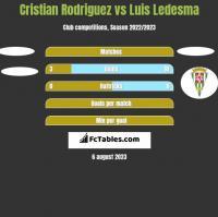 Cristian Rodriguez vs Luis Ledesma h2h player stats
