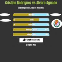 Cristian Rodriguez vs Alvaro Aguado h2h player stats