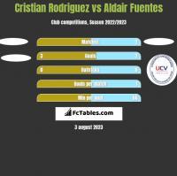 Cristian Rodriguez vs Aldair Fuentes h2h player stats