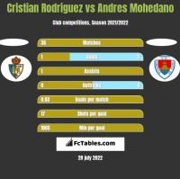 Cristian Rodriguez vs Andres Mohedano h2h player stats