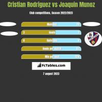 Cristian Rodriguez vs Joaquin Munoz h2h player stats