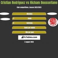 Cristian Rodriguez vs Hicham Boussefiane h2h player stats