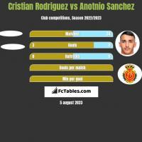 Cristian Rodriguez vs Anotnio Sanchez h2h player stats
