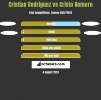 Cristian Rodriguez vs Cristo Romero h2h player stats