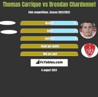 Thomas Carrique vs Brendan Chardonnet h2h player stats