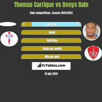Thomas Carrique vs Denys Bain h2h player stats