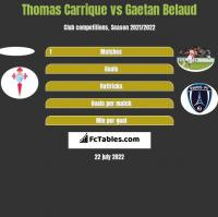 Thomas Carrique vs Gaetan Belaud h2h player stats