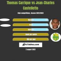 Thomas Carrique vs Jean-Charles Castelletto h2h player stats