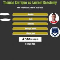 Thomas Carrique vs Laurent Koscielny h2h player stats