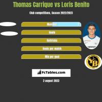 Thomas Carrique vs Loris Benito h2h player stats