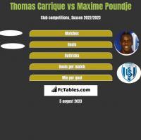 Thomas Carrique vs Maxime Poundje h2h player stats