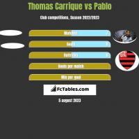 Thomas Carrique vs Pablo h2h player stats