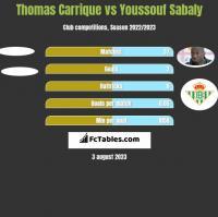 Thomas Carrique vs Youssouf Sabaly h2h player stats