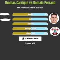 Thomas Carrique vs Romain Perraud h2h player stats