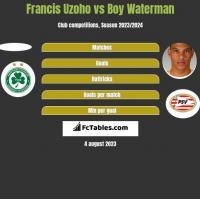 Francis Uzoho vs Boy Waterman h2h player stats